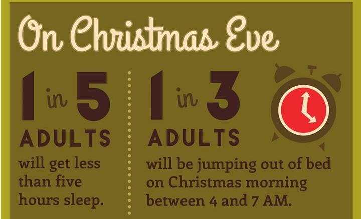 Stats on Sleeping Christmas Eve