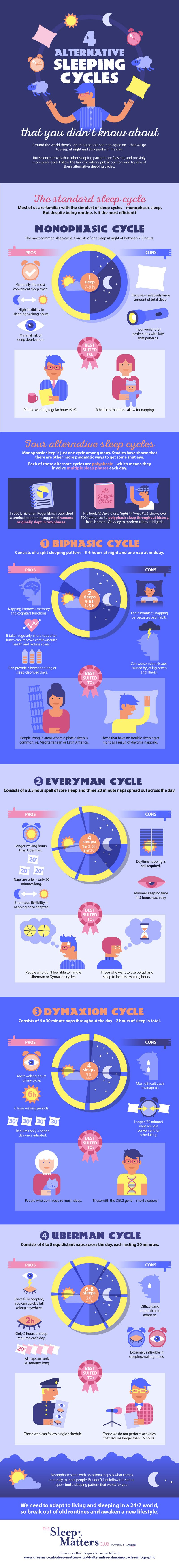 4 Sleep Cycles That You Didn't Know About, an infographic guide.