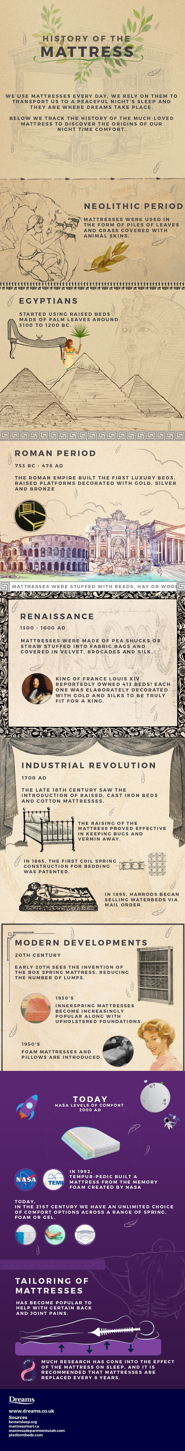 History of the Mattress Infographic for Dreams