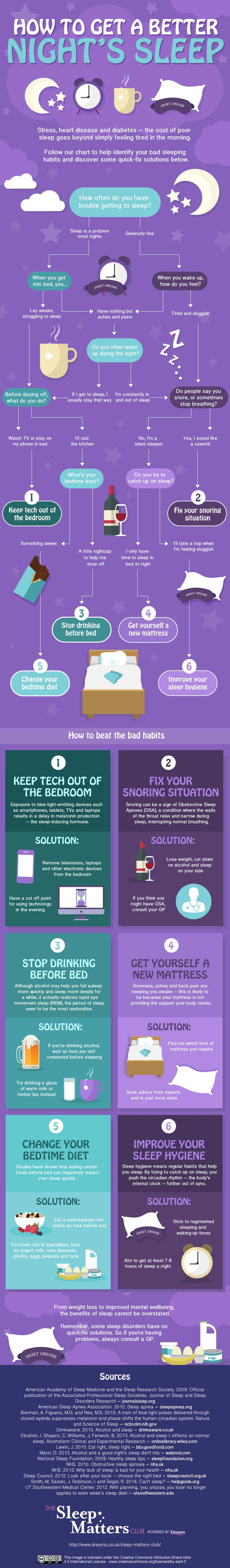 How to Get a Better Night's Sleep, an infographic flowchart from The Sleep Matters Club.