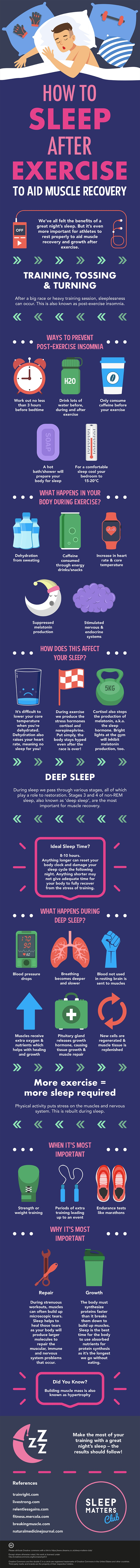 How To Sleep After Exercise Infographic