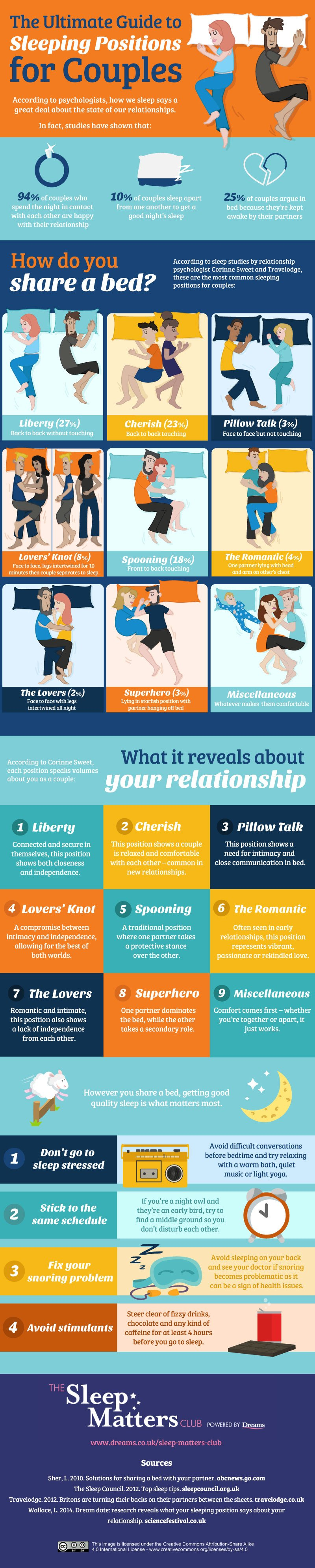 The Ultimate Guide to Sleeping Positions for Couples, from The Sleep Matters Club.