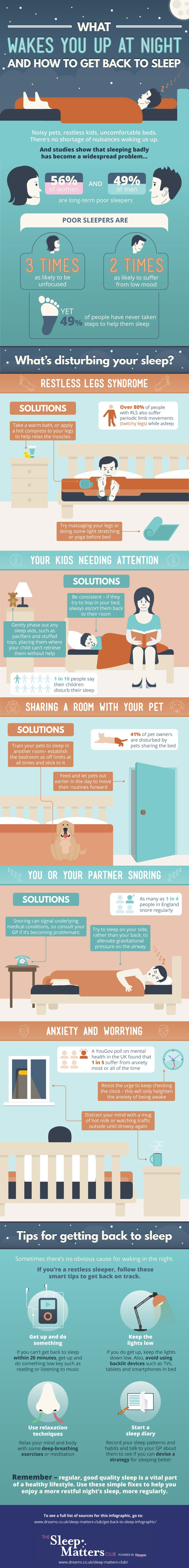 How to Get Back To Sleep - An Infographic from The Sleep Matters Club