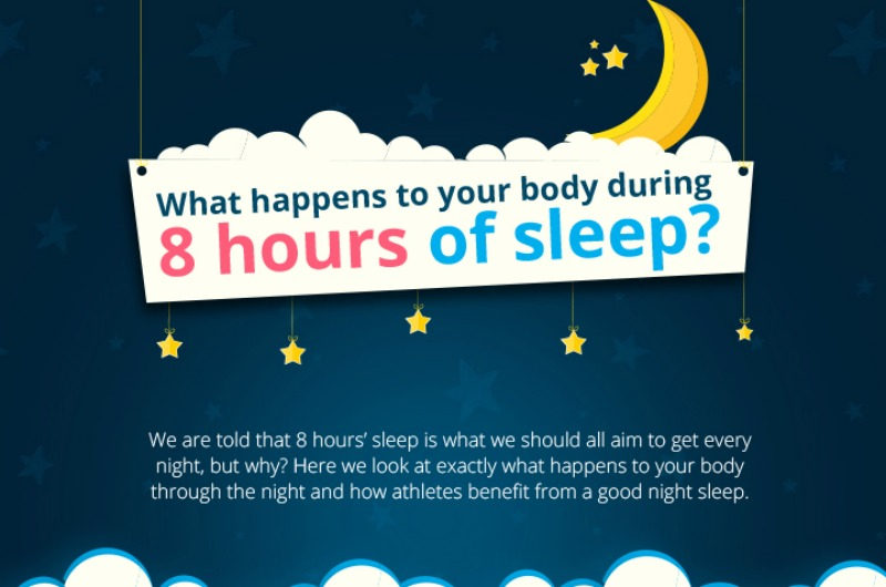 What Happens To Your Body After 8 Hours Infographic