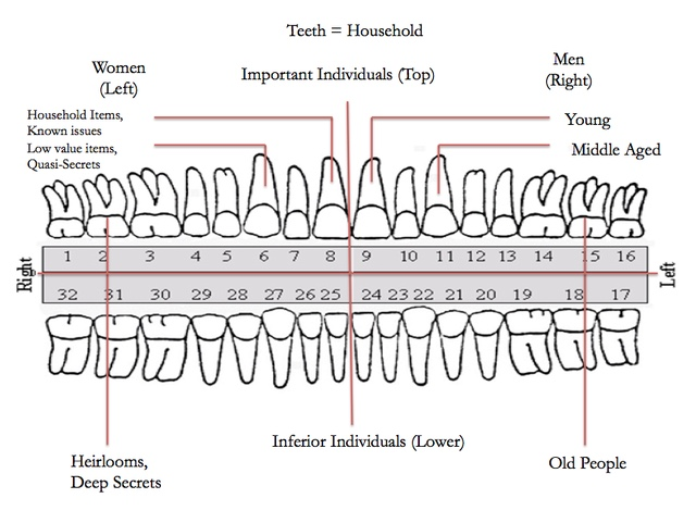 chart showing teeth dream meanings